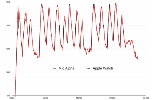 apple-watch-predecir-ataques-cardiacos-2